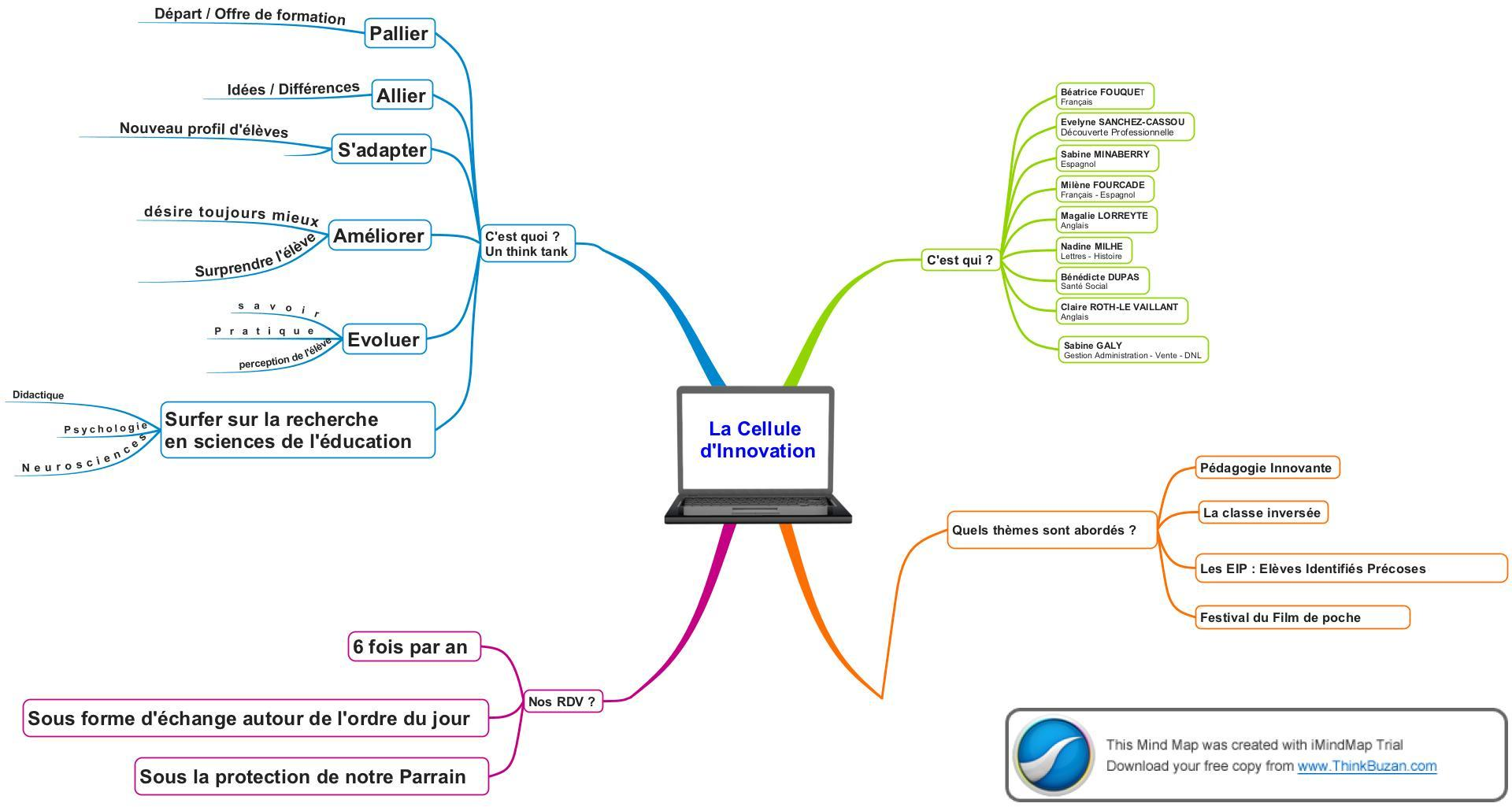 La Cellule dInnovation IMAGE Mind Map bis